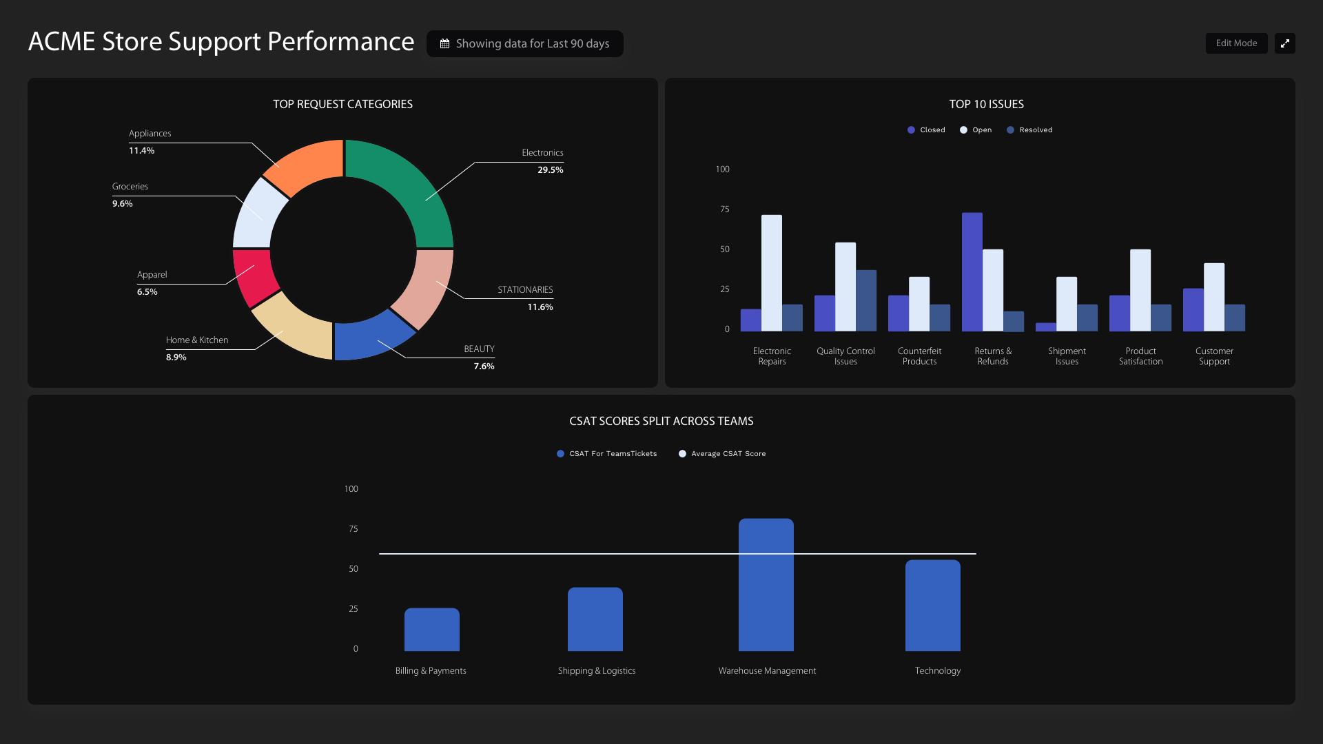 HappyFox BI screenshot: HappyFox BI customizable dashboards: store support performance