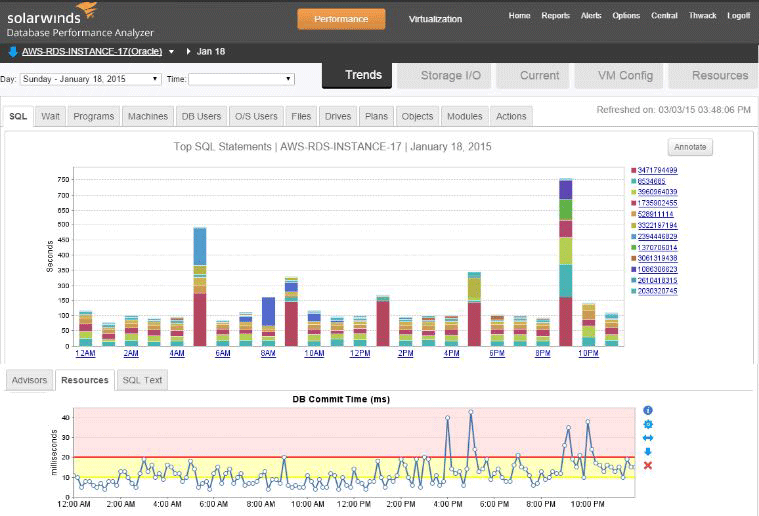 Identify performance bottlenecks in the cloud with DPA historical trending