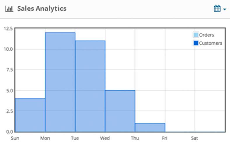 OpenCart sales analytics