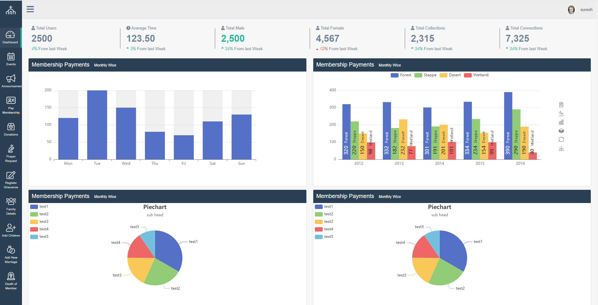 Church on Cloud screenshot: Church on Cloud membership dashboard