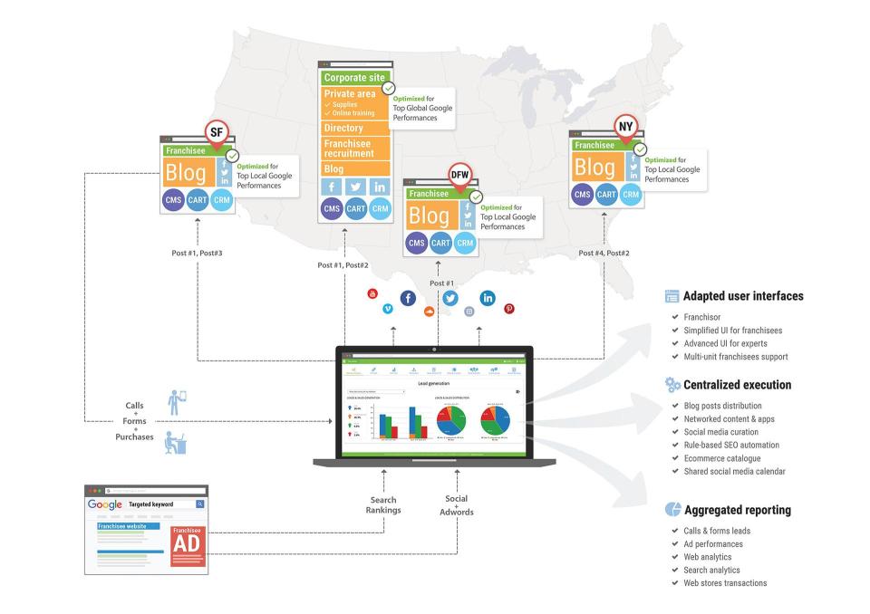 SeoSamba Marketing Operating System Software - 5