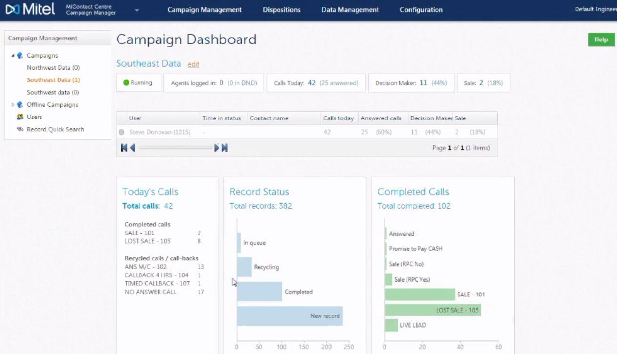 Campaign dashboard