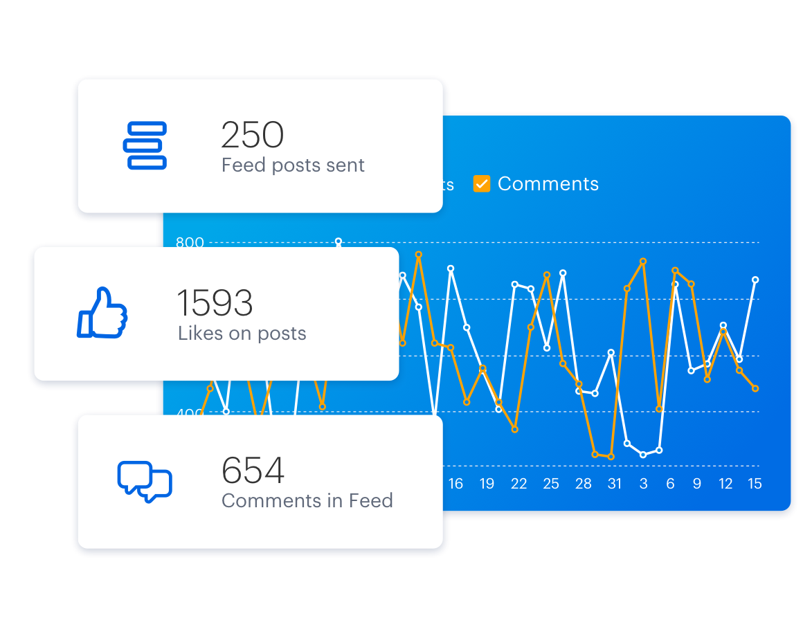Follow Feed engagement. At a team or company-wide level, you can see how many posts are sent and how many interactions there are overall.