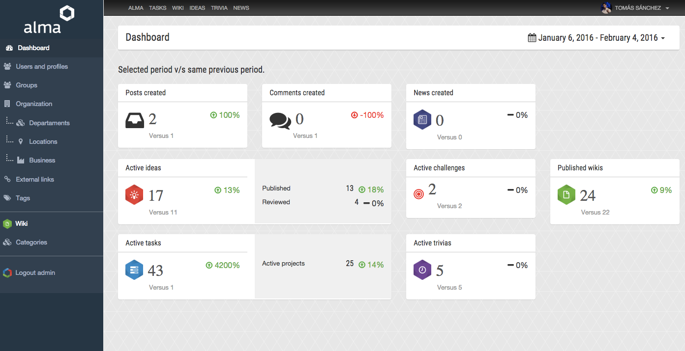 Alma Suite Software - Dashboard