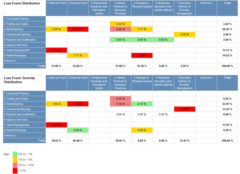 Example incident categorization report showing loss event distribution and loss event severity distribution data