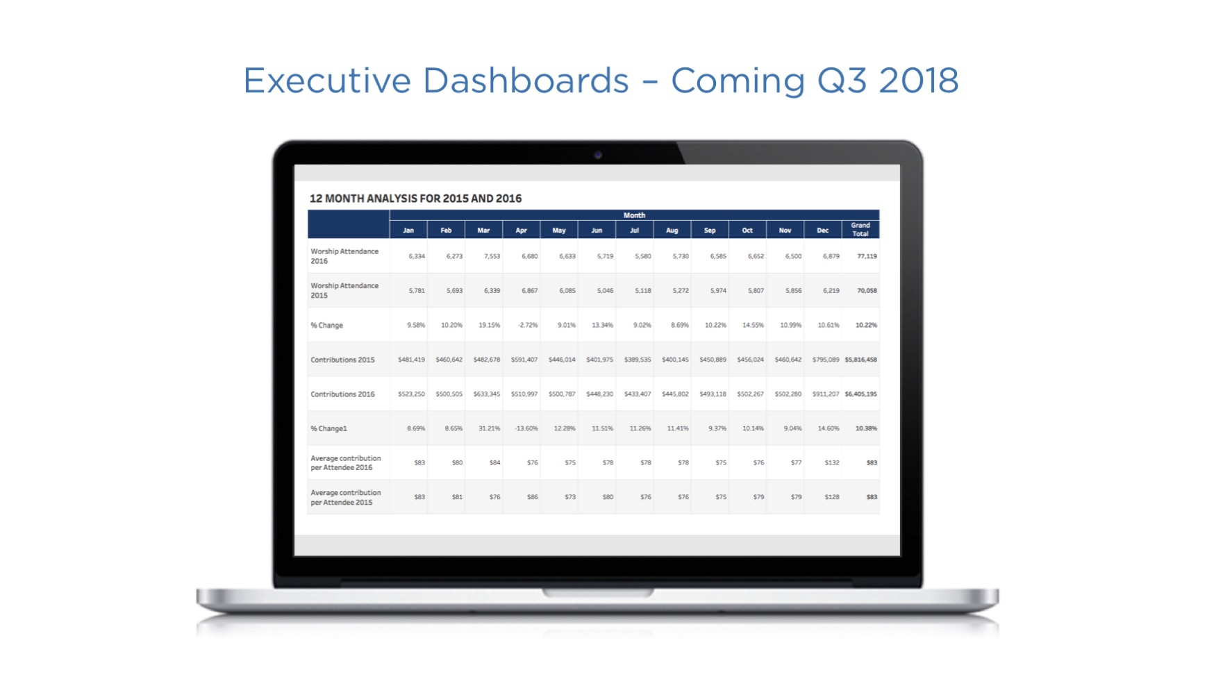 Enable your leadership team to view year over year giving history and trends with dashboards.