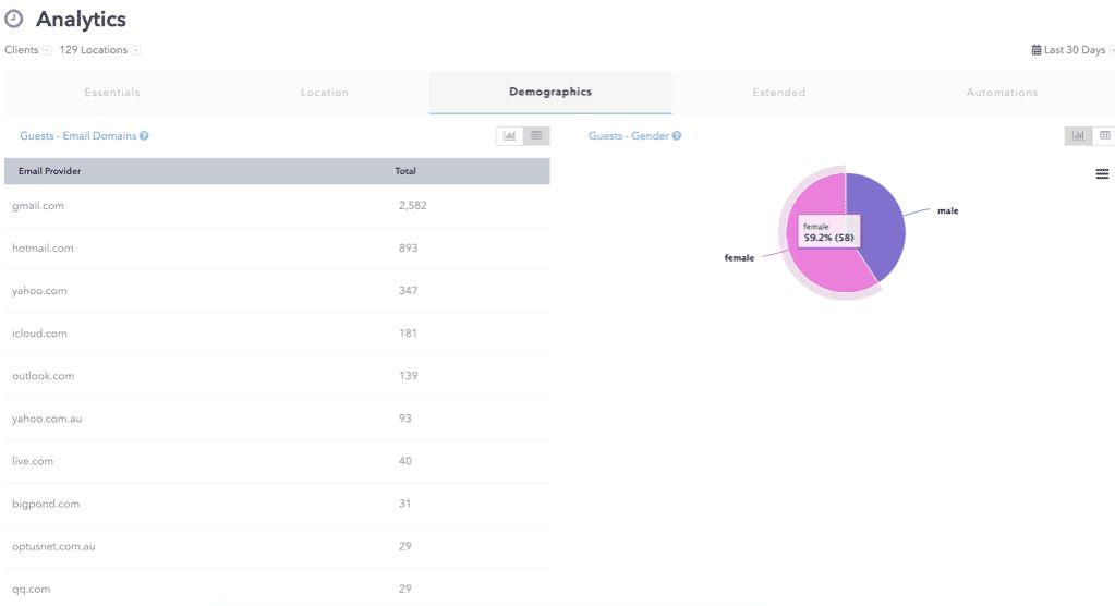 MyWifi Networks track visitors' demographics