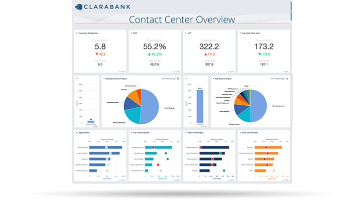 Clarabridge CX Analytics contact center