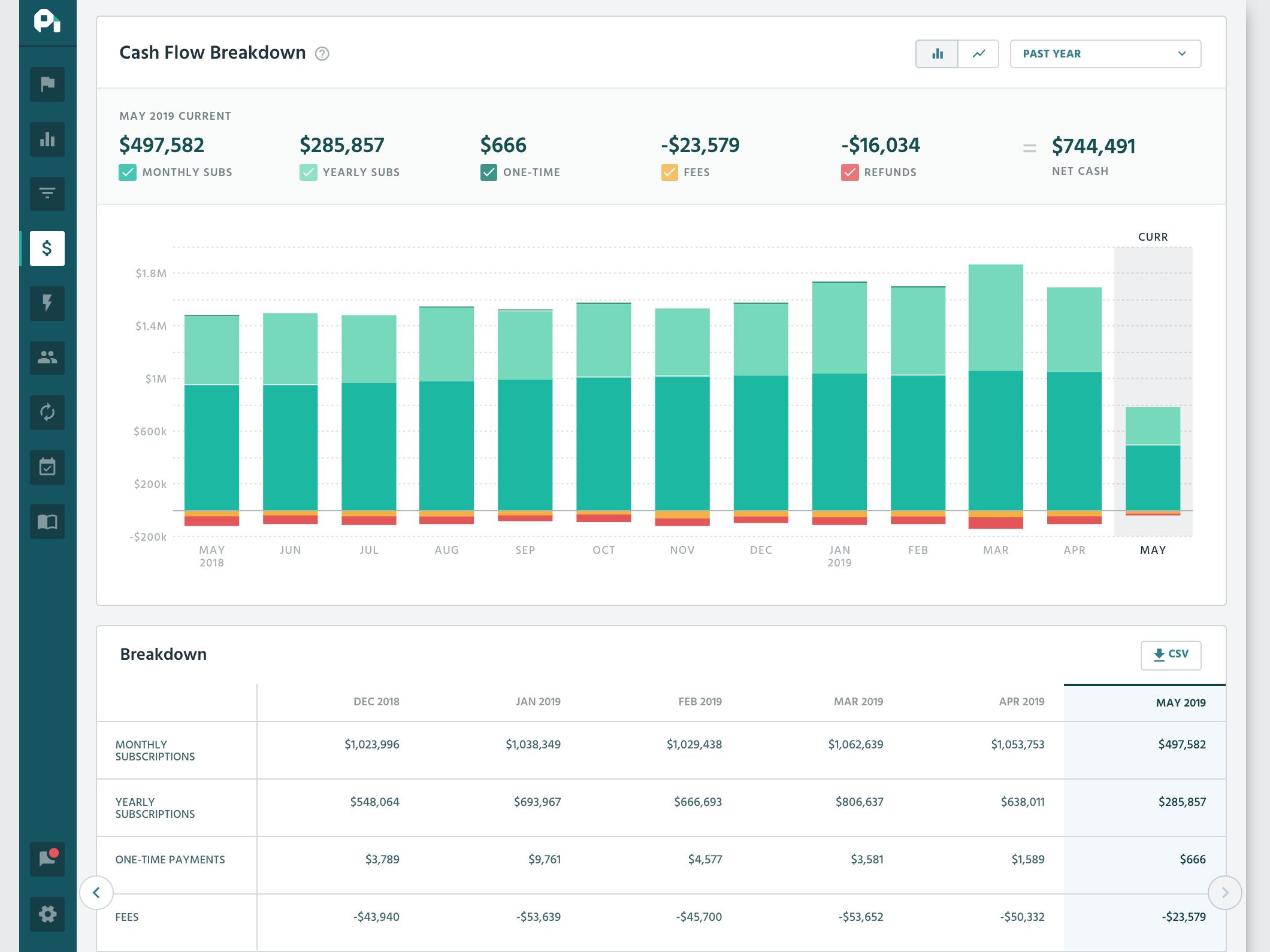 ProfitWell screenshot: Cash Flow Breakdown