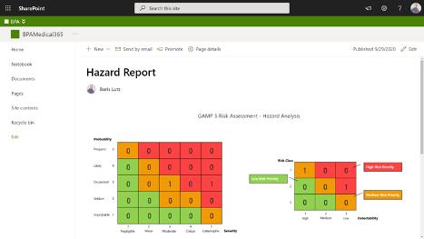 BPAQuality365 Software - Hazard report on Power BI.