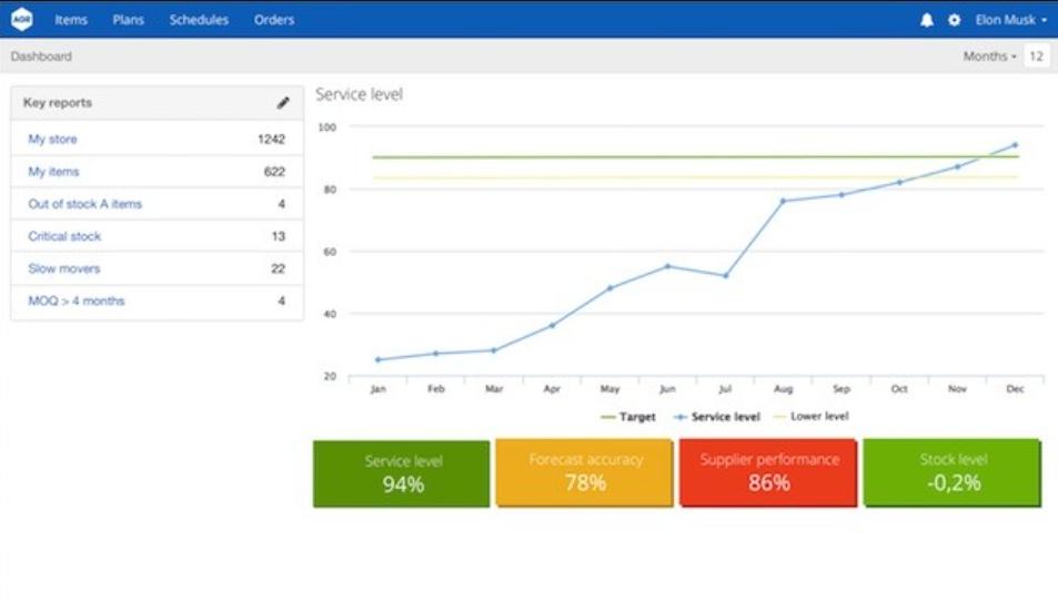 AGR Dynamics Software - AGR Dynamics dashboard