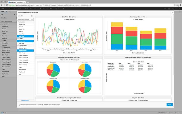 TIBCO Spotfire Desktop Recommended visualizations