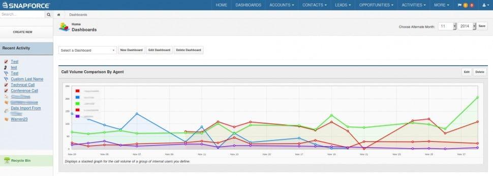 Snapforce Software - Call volume metrics