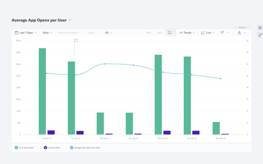 Segmentation tools aid the identification of key behaviors that influence higher conversion rates, along with the analysis of A/B tests to gauge engagement effectiveness