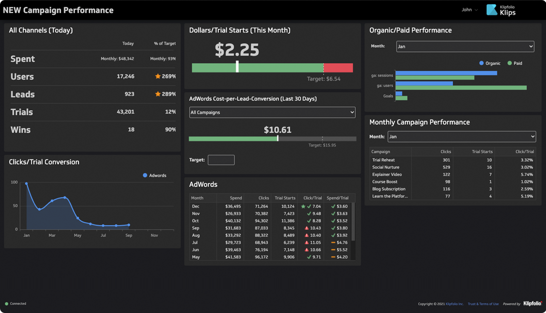 Manage not only the look and feel, but also the access rights to each dashboard