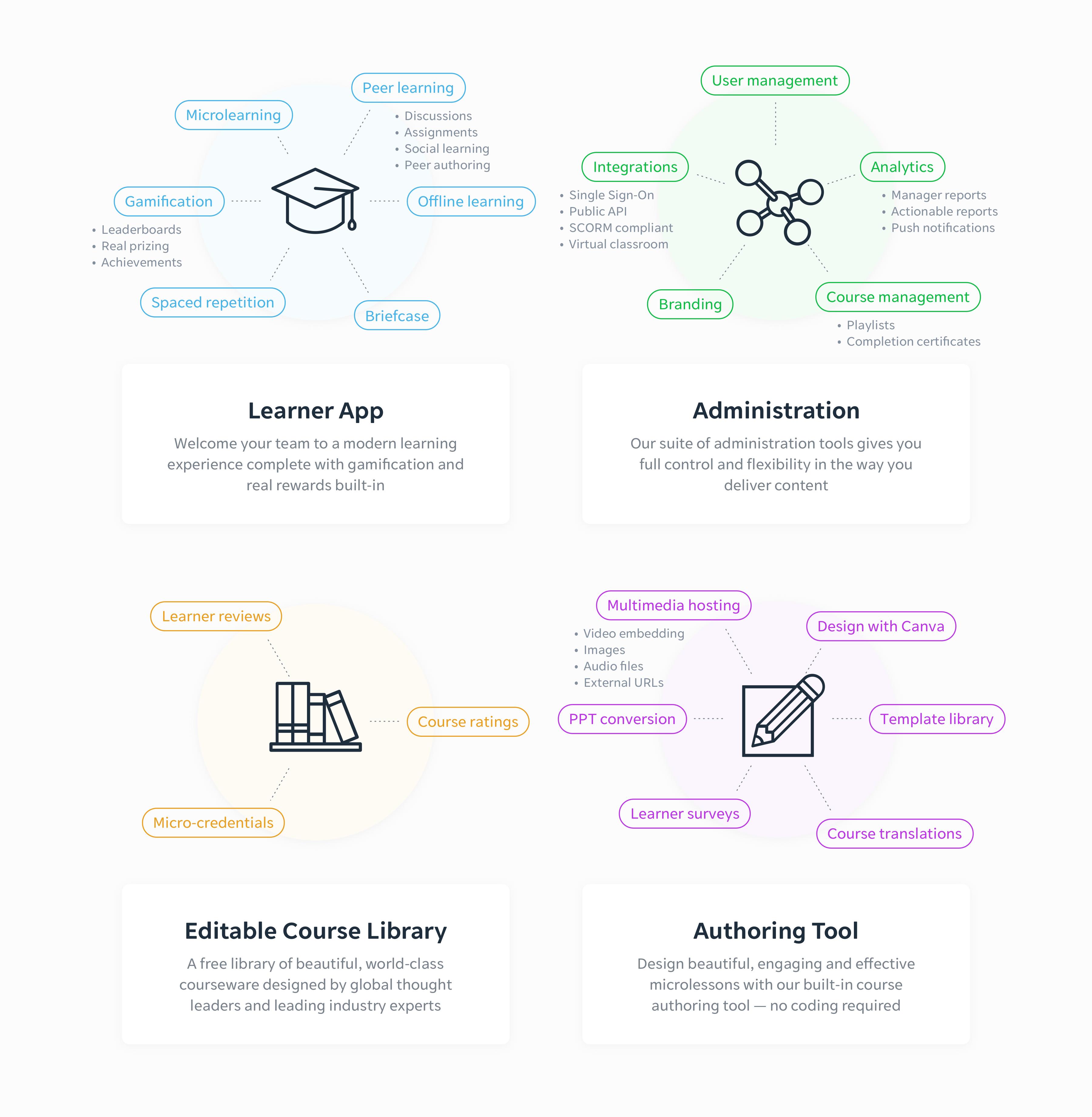 EdApp Software - 1