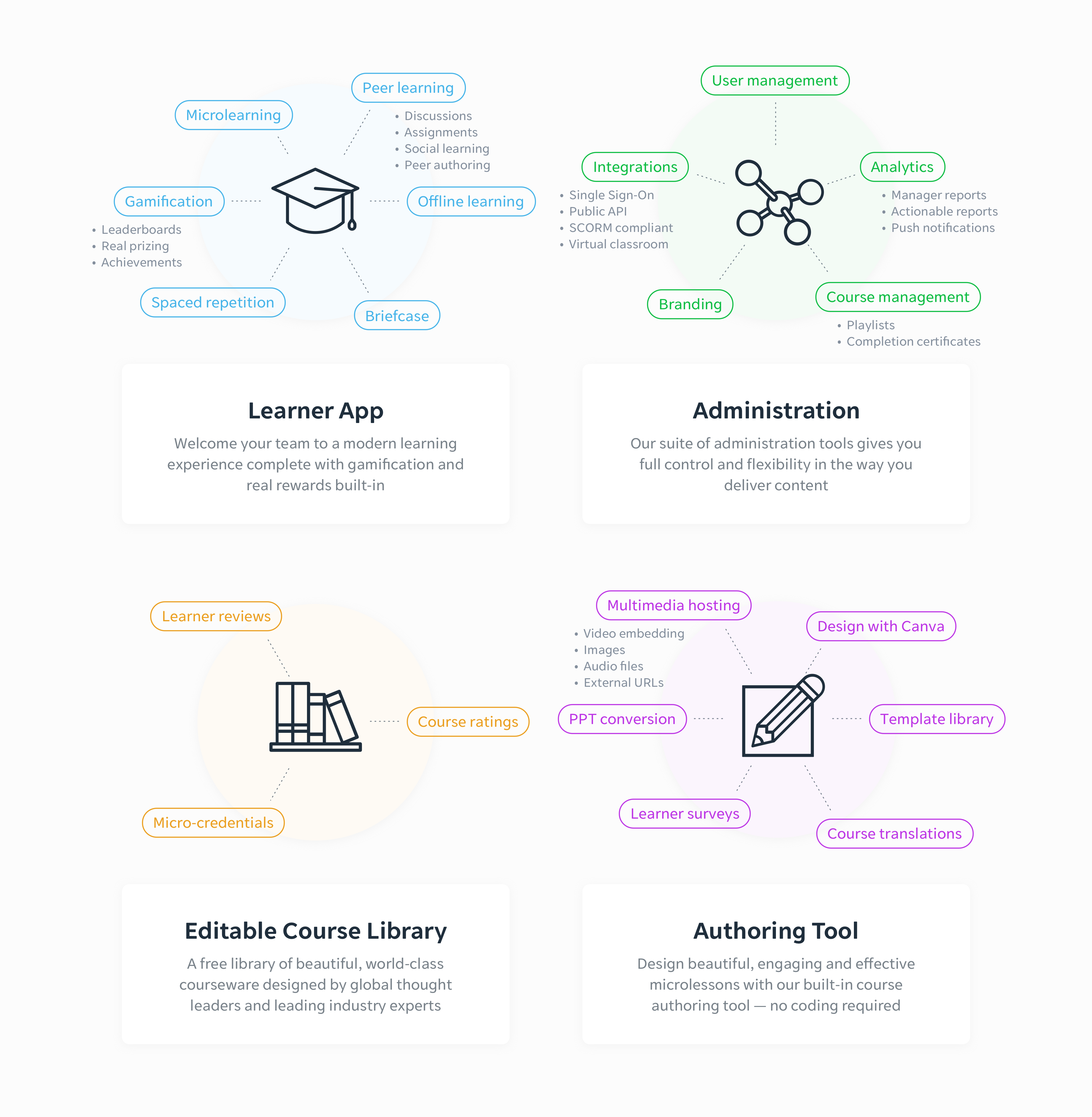 EdApp screenshot: EdApp's learning ecosystem.