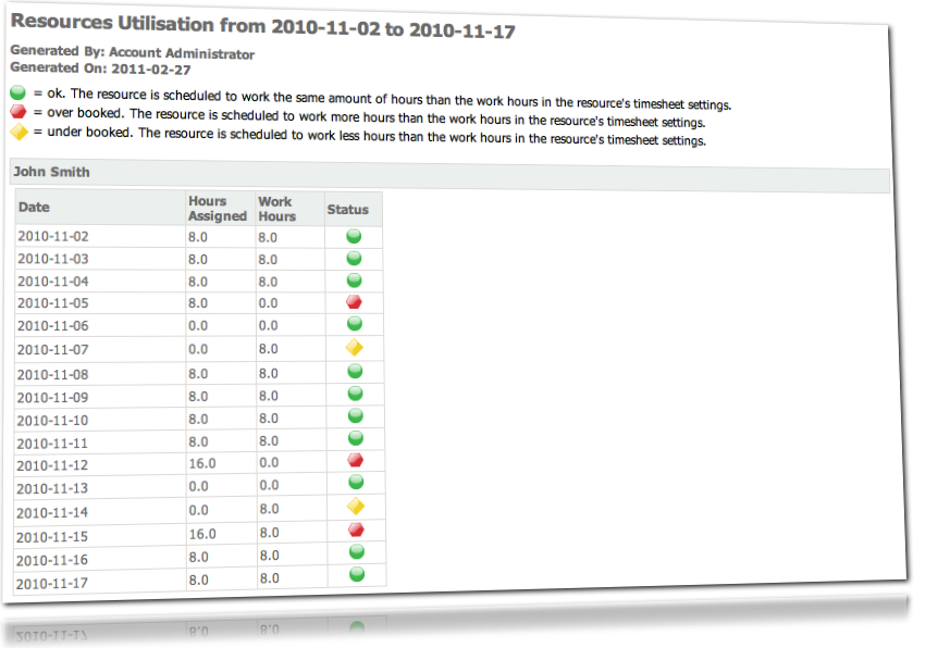 Project Drive Software - Resource utilization report