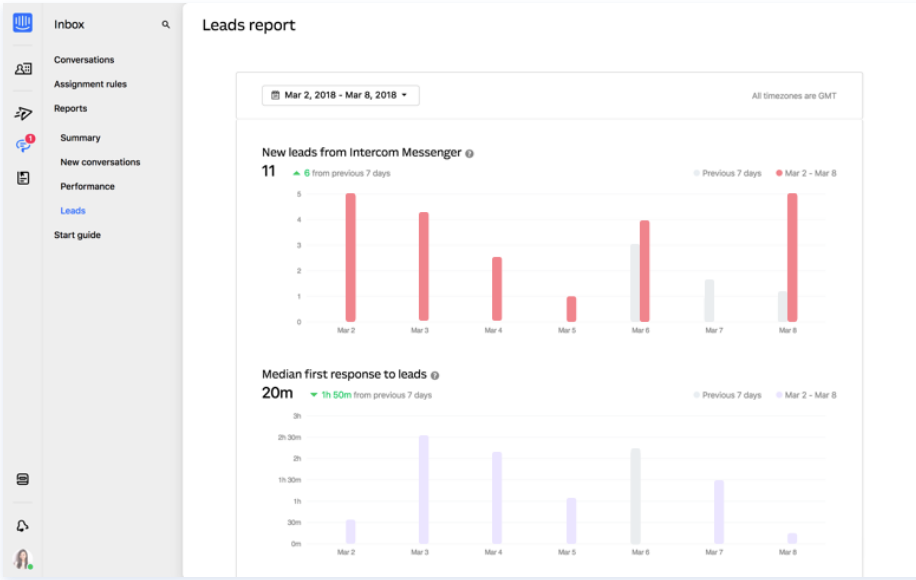 View team performance and plan ahead with Intercom reports