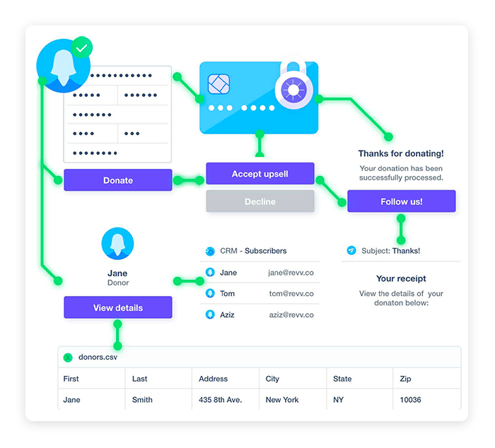 Revv gives users control over their fundraising workflows and data