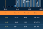 CrunchTime screenshot: Track dozens of critical metrics for a single location or all of them.