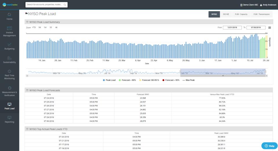 Watchwire peak load notifications screenshot