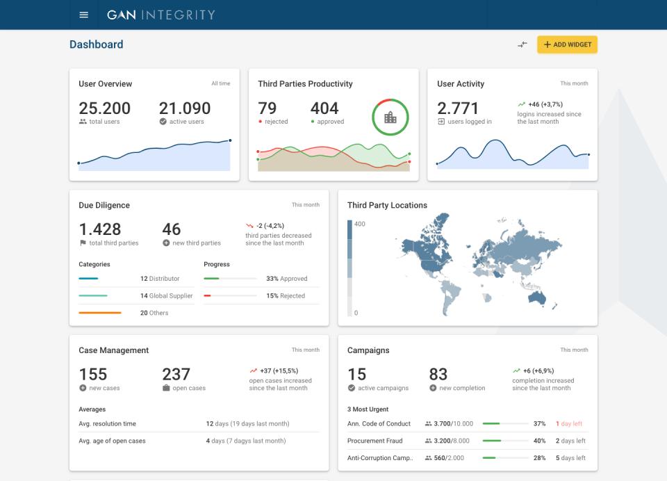 GAN Integrity dashboard