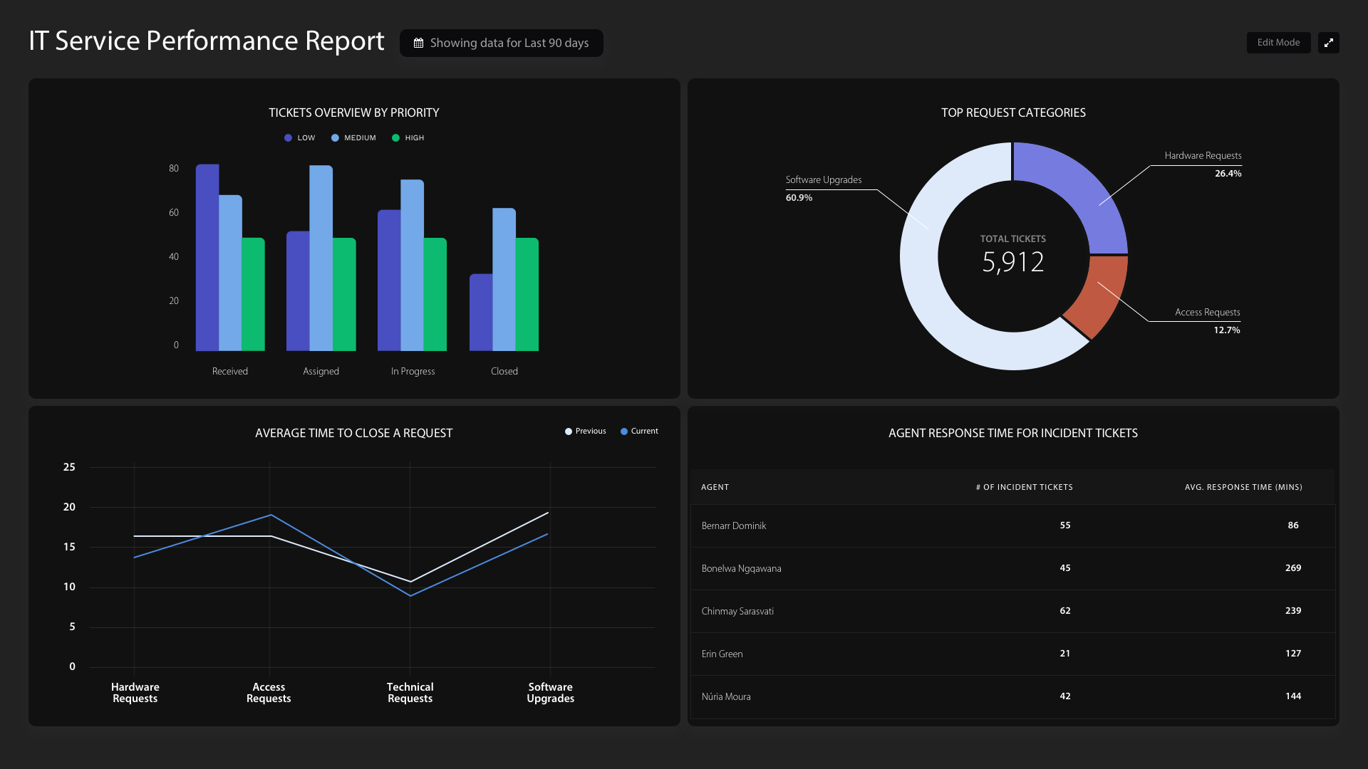 HappyFox BI screenshot: HappyFox BI customizable dashboards: service performance reports