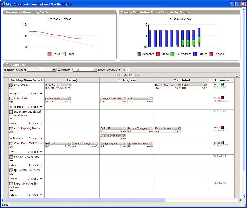 Taskboard with Burndown and Cumulative Flow in VersionOne