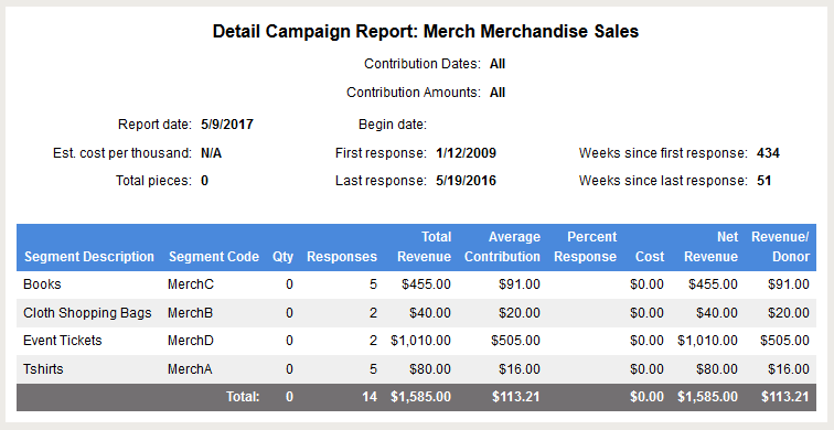 Campaign report