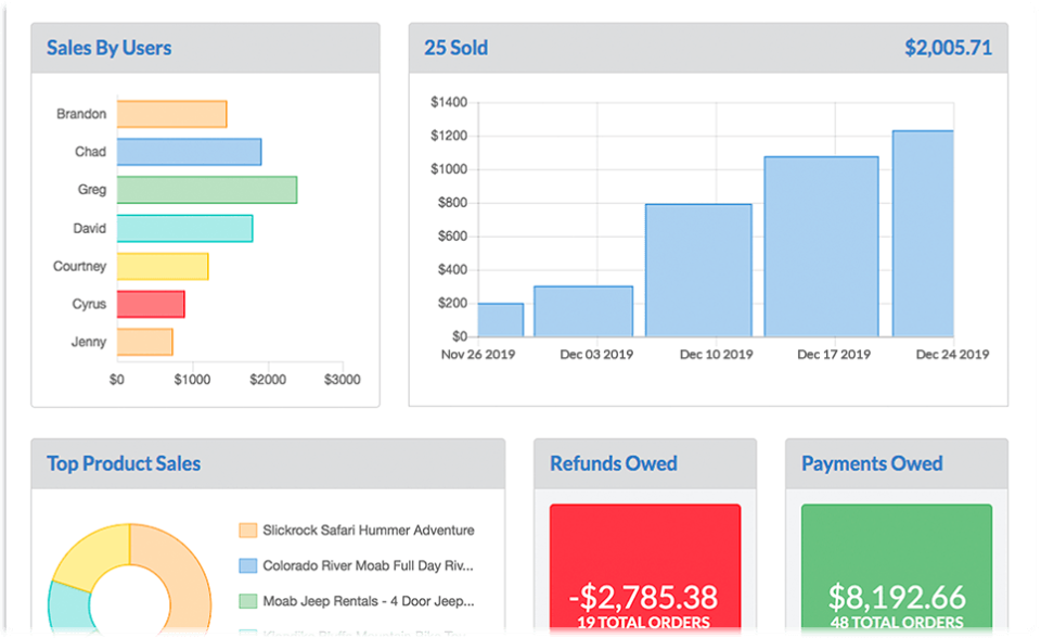 RESMARK sales analytics