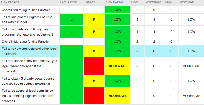 A1 Tracker Software - Risk Assessment Report