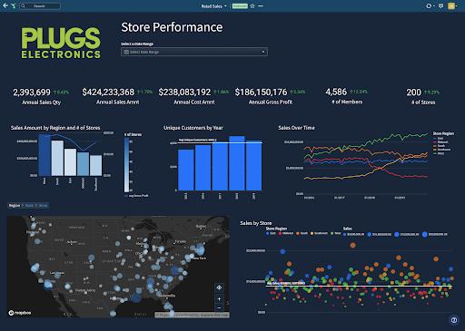 Sigma Computing Software - Interactive Dashboards