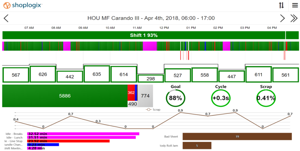 Shoplogix Smart Factory Platform screenshot: Shoplogix data visualization