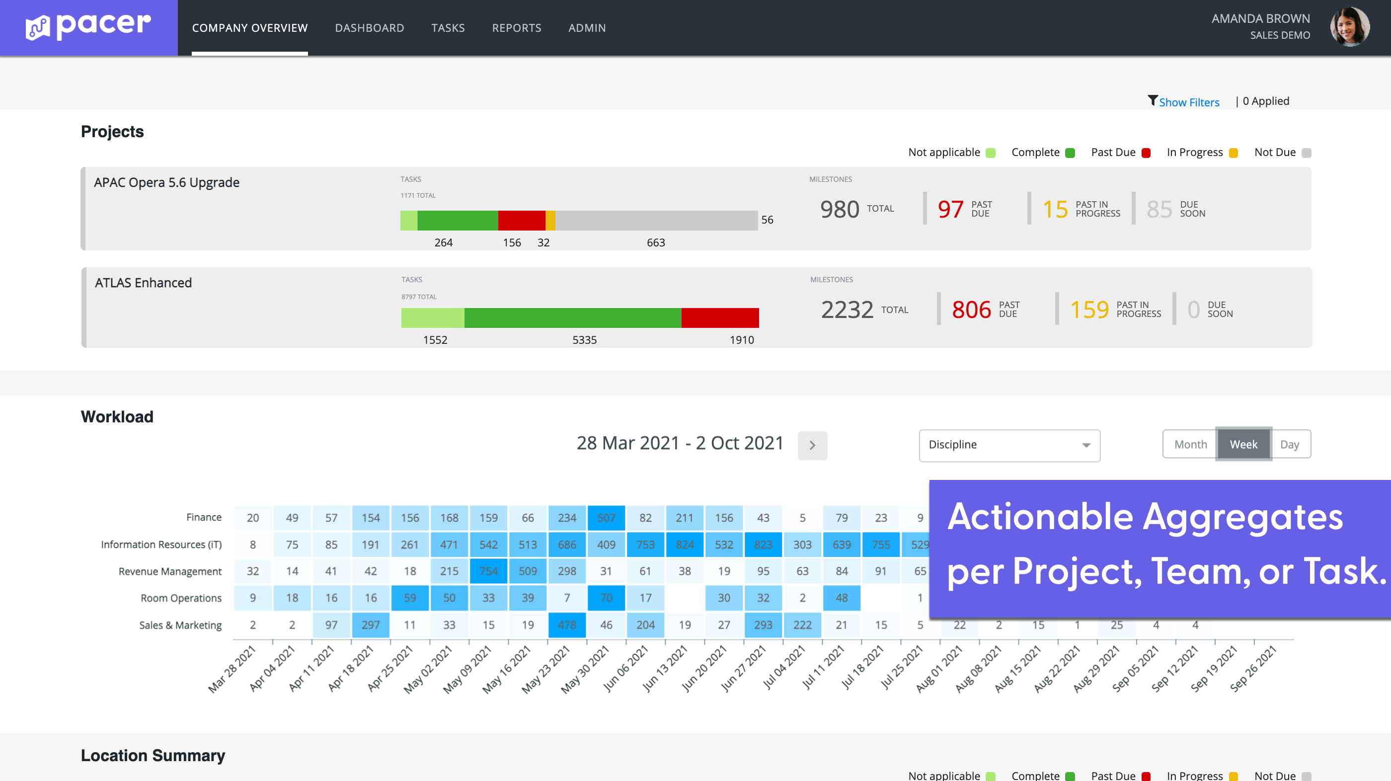 Providing Actionable Data - Pacer turns data into action by giving you command and control. Prioritize time-sensitive tasks, export stats and insights into weekly status reports, access multiple views of project milestones to troubleshoot potential delays