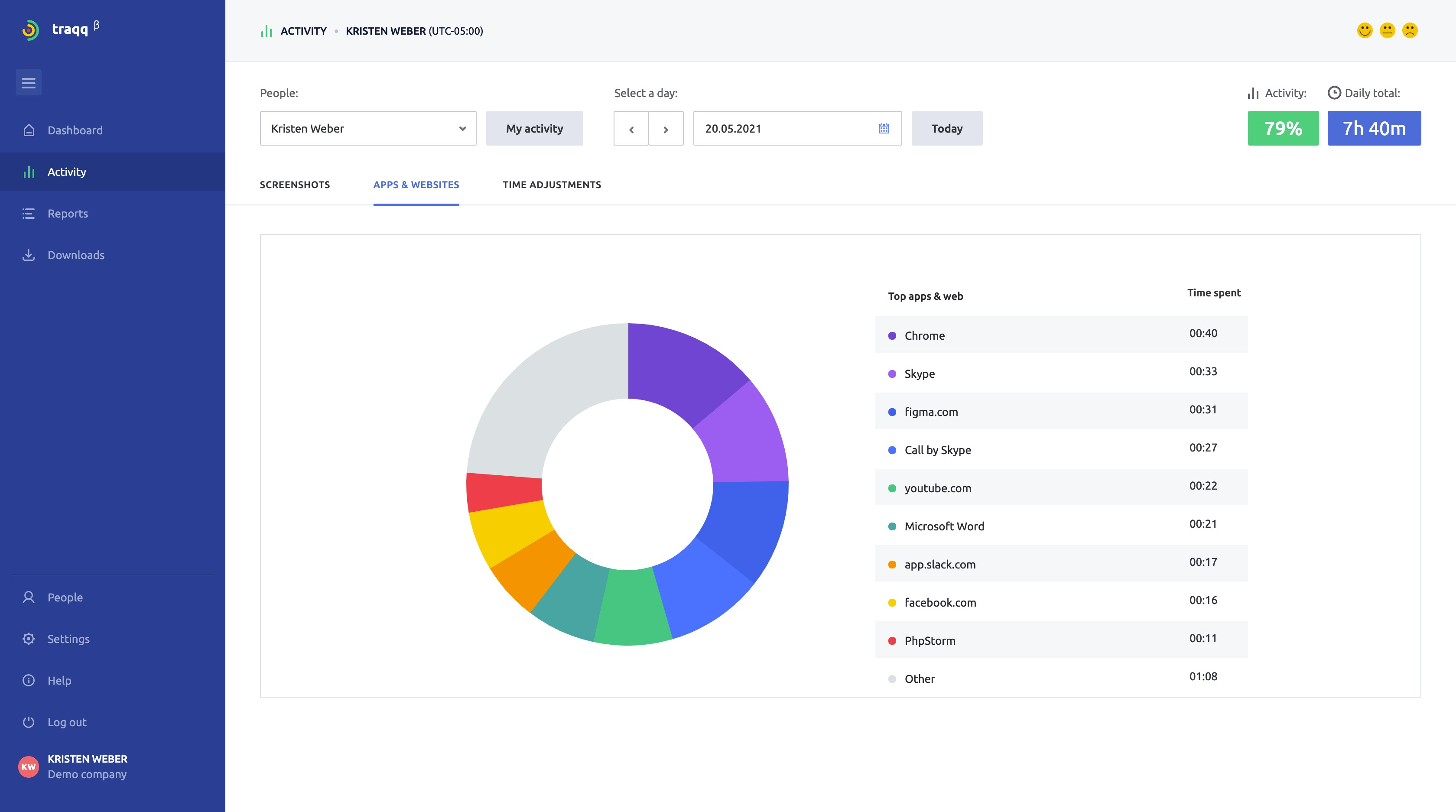 Apps & Websites: Browse your team's piechart of most used apps & websites during their active work hours
