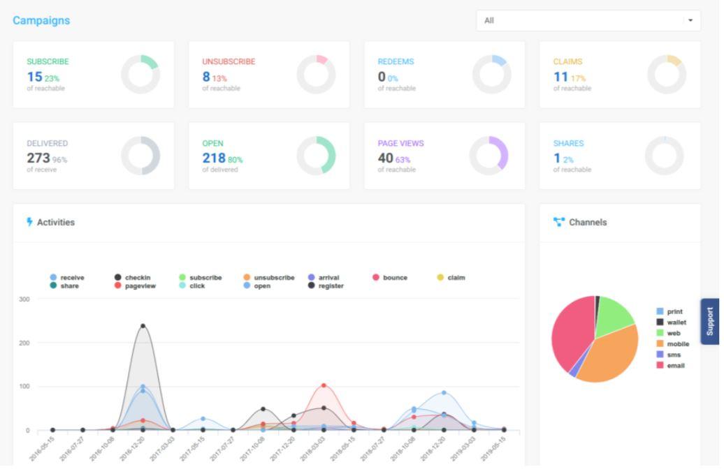 SpotIn track campaign metrics