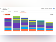 Plandek Software - Sample Cycle Time Metric