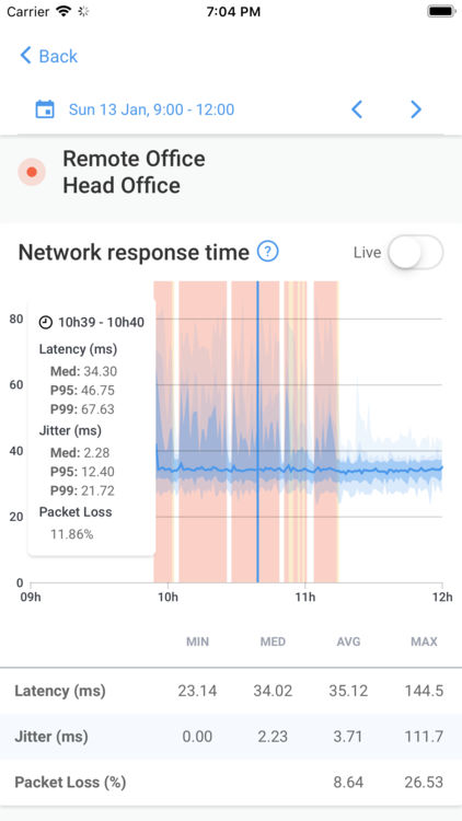 Users can view packet loss and latency to determine network performance
