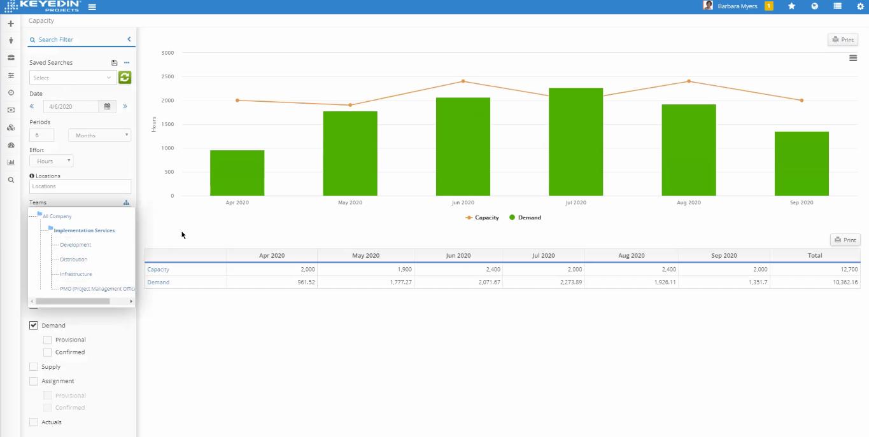 KeyedIn Software - Capacity and Demand Planning