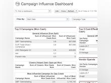 Campaign Influence Analyzer Software - Campaign Influence Analyzer dashboard