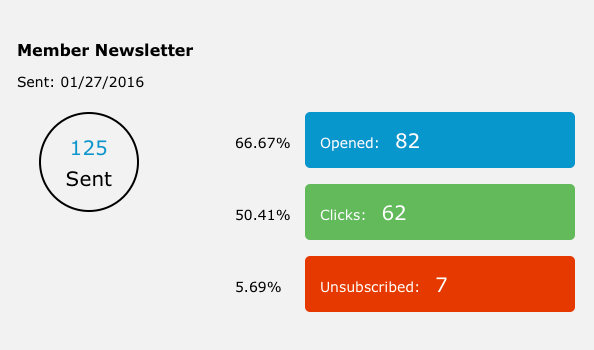 Campaign statistics can be viewed within the email marketing features, serving up aggregate stats such as emails opened, click-throughs and unsubscribe rates