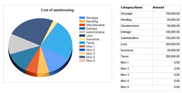 Warehousing cost