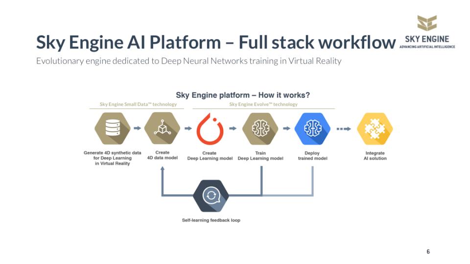 Sky Engine AI Platform Logiciel - 3