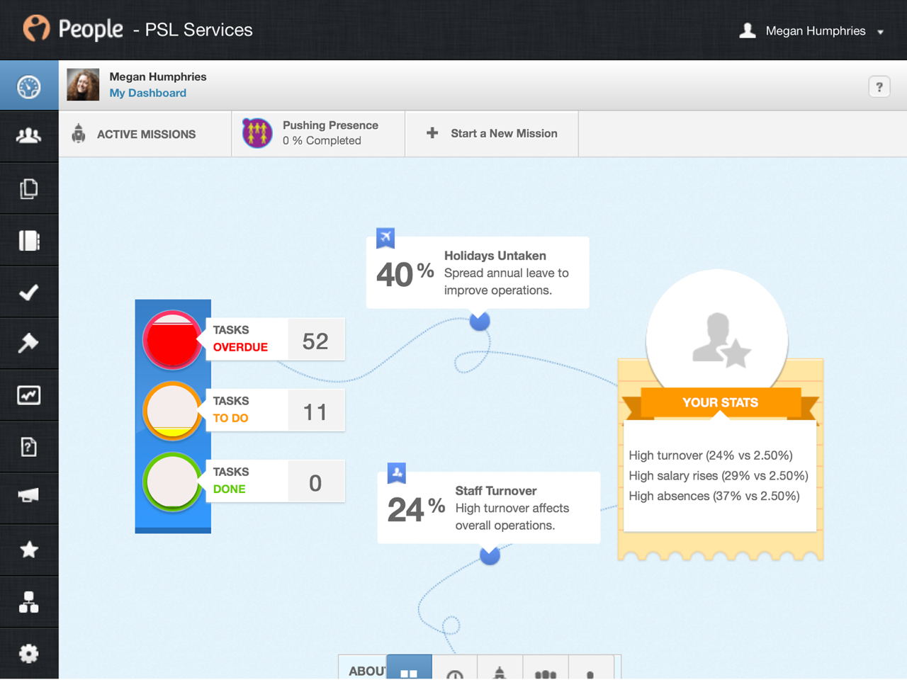 PeopleHR Software - Employee dashboard