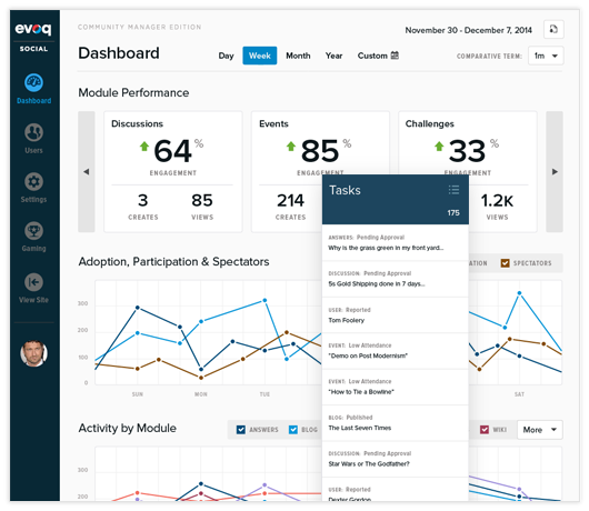 Evoq Engage dashboard