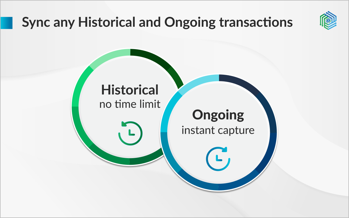 Record historical transactions for an unlimited period