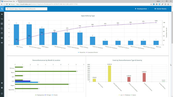 Nonconformance Management & Reporting Software analytics