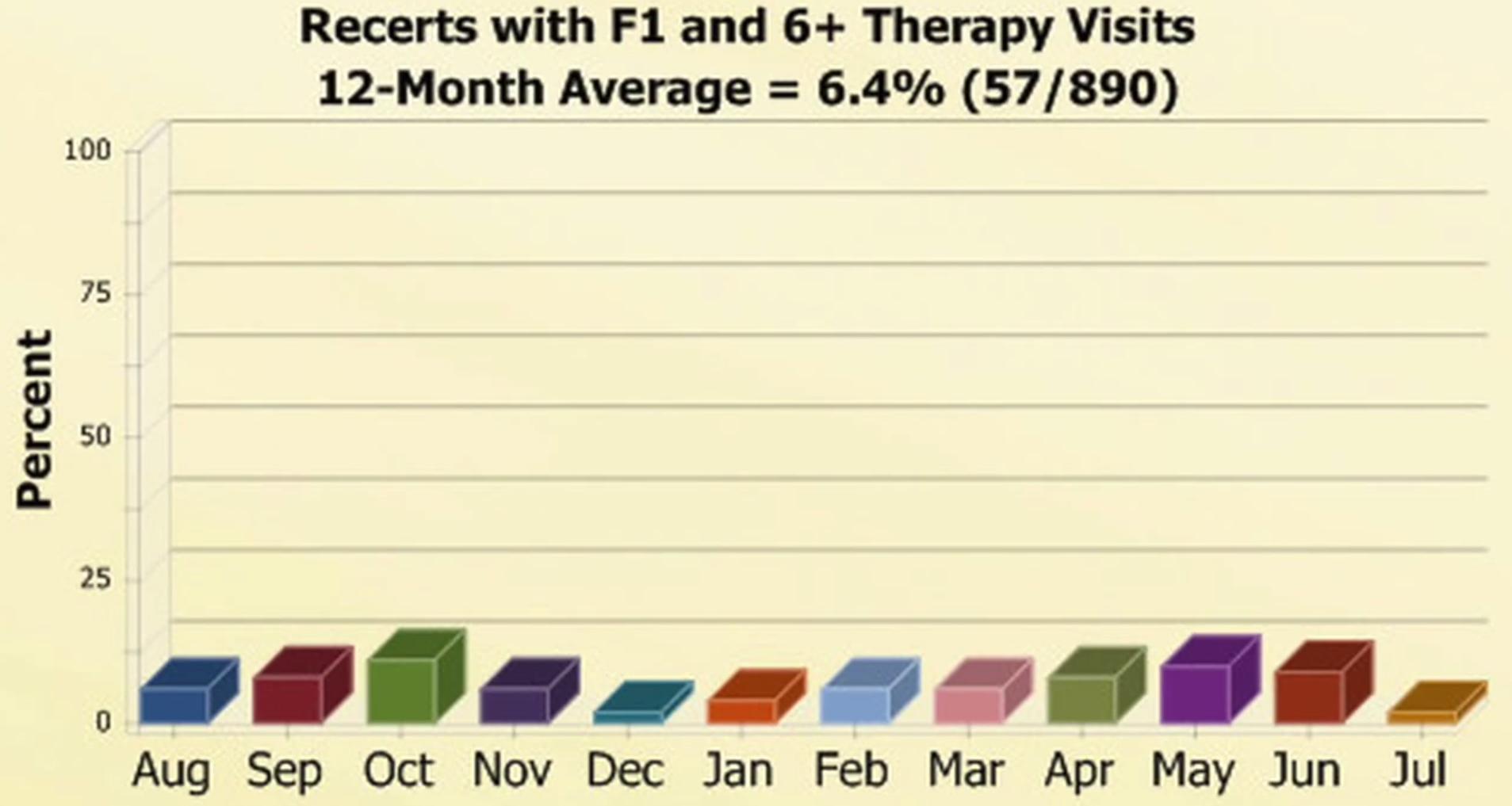 Home Health Gold Software - Data chart