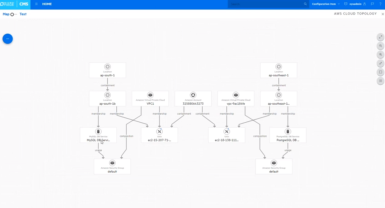Universal Discovery and Universal CMDB topology